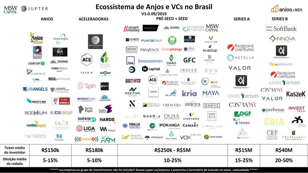 Mapa do Ecossistema de Investidores de Startups no Brasil
