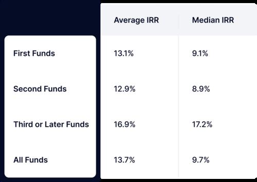 Por que o retorno sobre o investimento das startups vai muito além do capital?